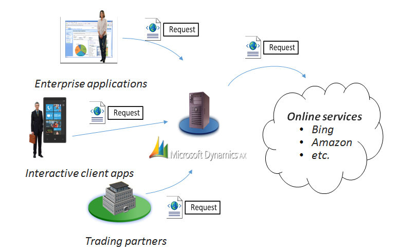 Microsoft Dynamics AX enables companies to  integrate and communicate  with external business processes and partners